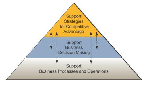 Peran Fundamental Sistem Informasi dalam Bisnis | Information's Nature
